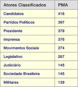 risco político, antonio brasiliano, riscos, revista gestão de riscos, Atores Classificados
