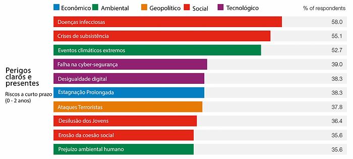 Quadro 1: fonte Global Risk Report, 16ª edição, 2021