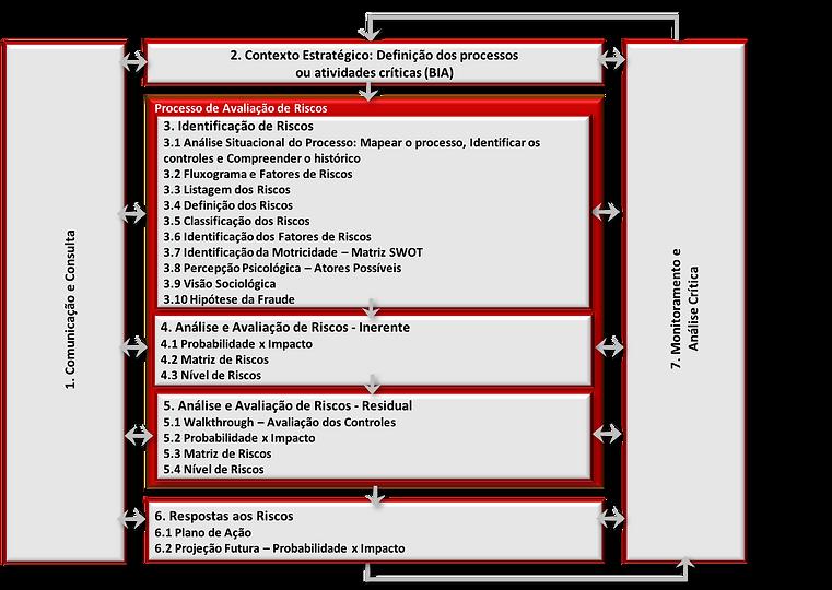 Framework Risco Fraude, Suborno e Corrupção