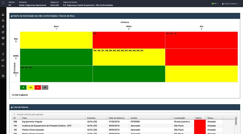 Motricidade das Não Conformidades, software INTERISK, Brasiliano INTERISK, Gestão de Riscos, classificação, registro