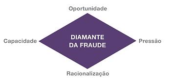 diamante da fraude, motivações da fraude, revista gestão de riscos, revista online brasiliano interisk
