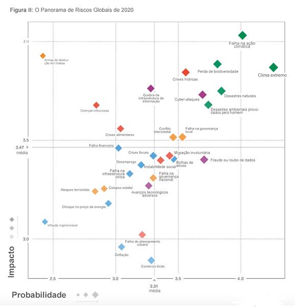 Matriz de Risco do Relatório de Riscos Globais 2020 - World Economic Forum.