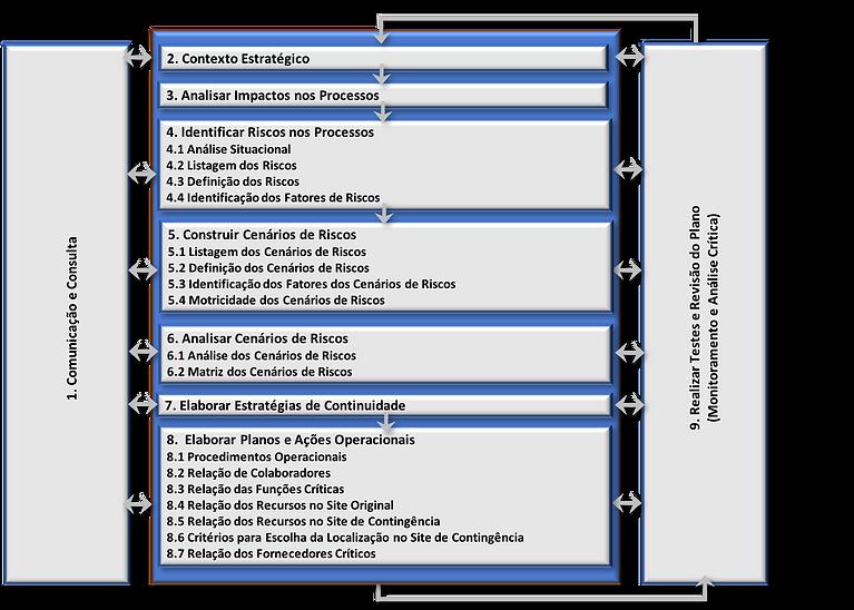 Framework Plano de Gestão de Continuidade de Negócios – PGCN, brasiliano interisk
