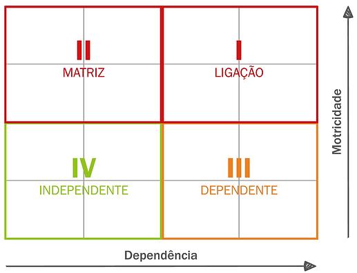 Matriz de Motricidade X Dependência, Livro Inteligência em Riscos, Brasiliano INTERISK