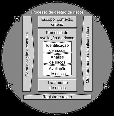 Processo ISO 31000:2018 - Newsletter Fevereiro Brasiliao INTERISK - Gerenciamento de Riscos