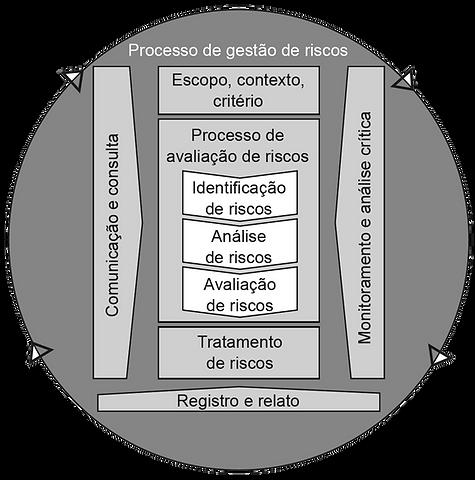 Processo ISO 31000 2018