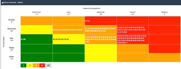 software gestão de riscos corporativos, software auditoria baseada em riscos, INTERISK, auditoria baseada em riscos, matriz