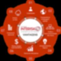 vantagens software Interisk, brasiliano interisk, inteligência em riscos, auditoria