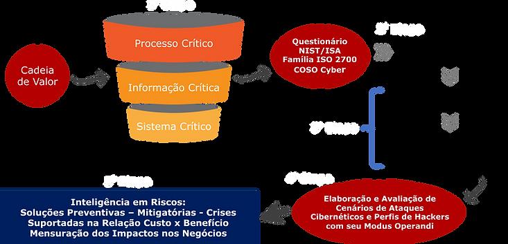 Metodologia CSR: Cybersecurity Risks – Fases Fonte: Brasiliano INTERISK, 2020