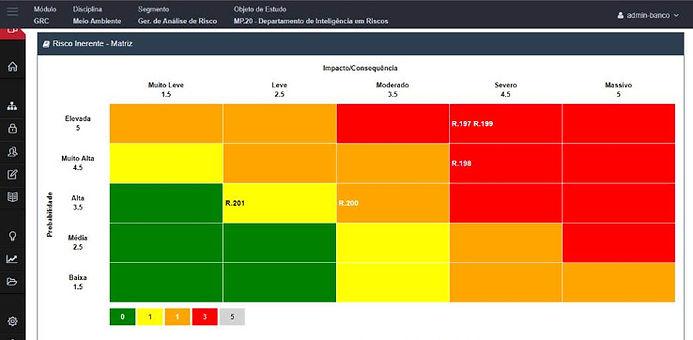 software gestão de riscos corporativos, software SSO, INTERISK, meio ambiente