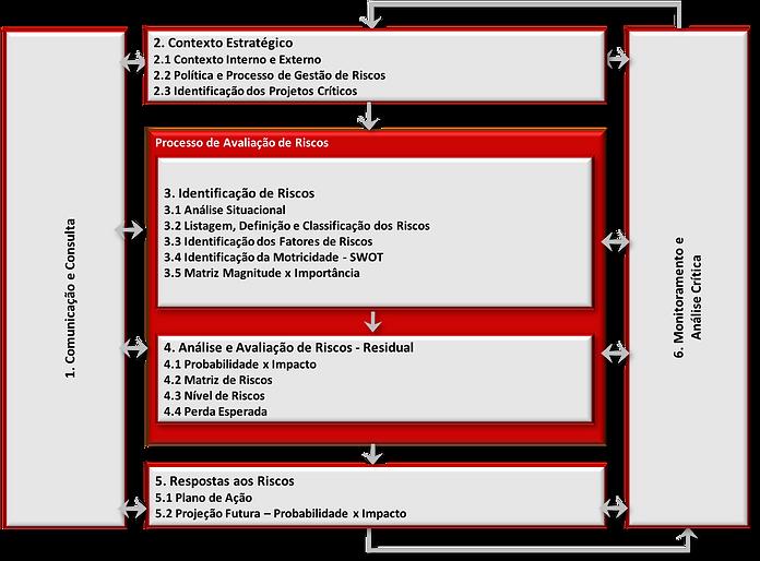 Framework Risco no Projeto