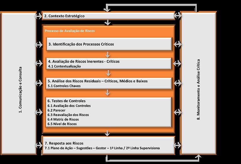 Framework Plano de Auditoria Baseada em Riscos - ABR