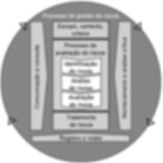 Framework ISO 31000