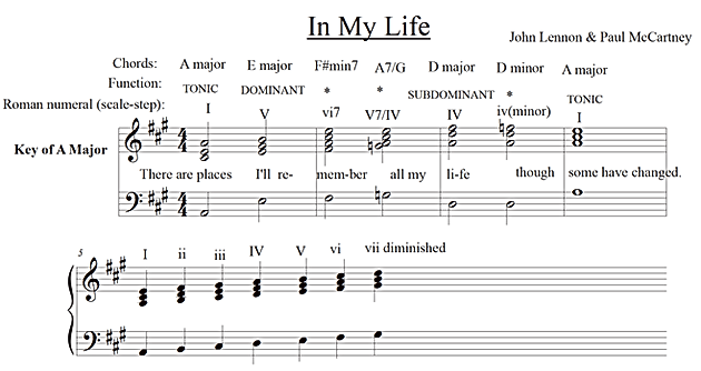 In My Life By The Beatles Employs Primary Chords Homepage Piano