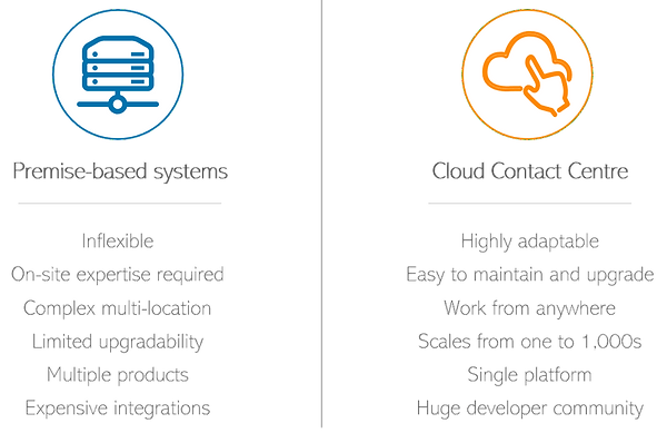 Ring Central what is the value of cloud