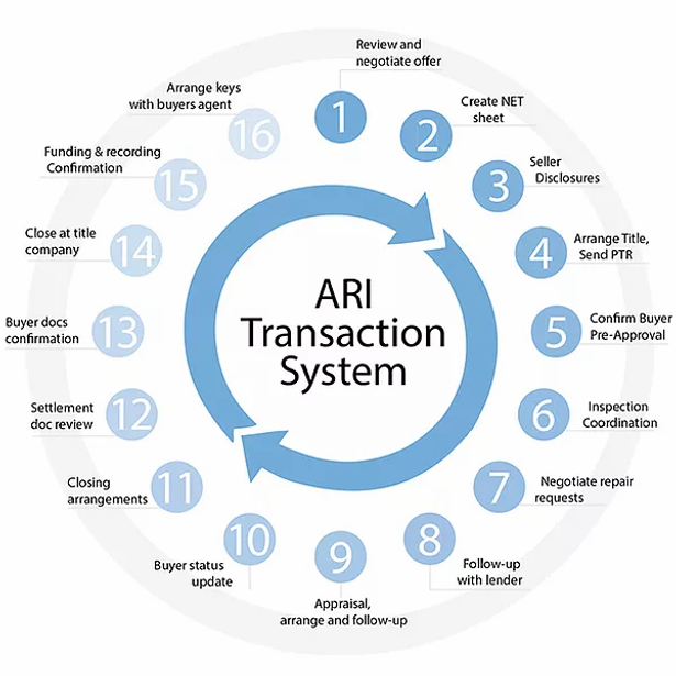 transaction coordinator.webp