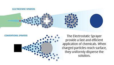 Electrostatic vs Conventional Sprayers U