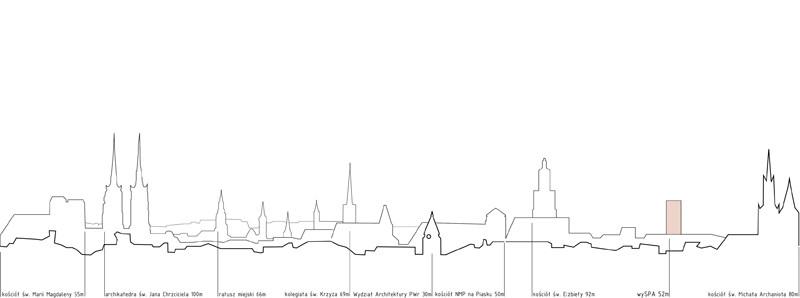 Schemat panoramy miasta