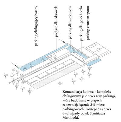 Schemat komunikacji kołowej