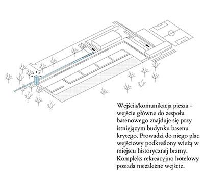 Schemat wejścia