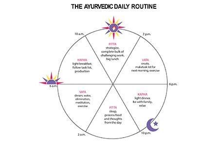 Ayurvedic Dinacharya Explained
