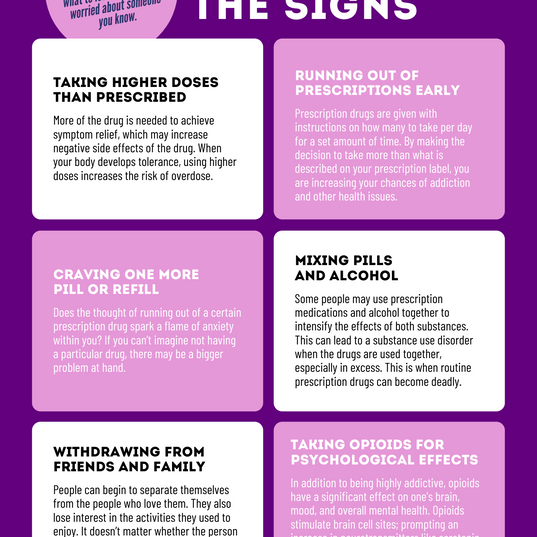 Recognize The Signs of Opioid Use