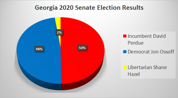 GA Senate Races