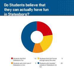 Statesboro Activites