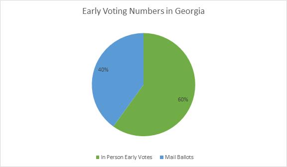 COVID-19 & Statesboro Voting