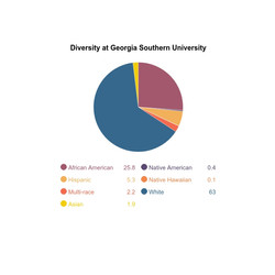 Diversity in Greek & Social Life