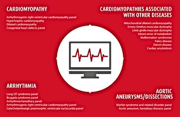 csm_Categories_of_genetic_cardiovascular