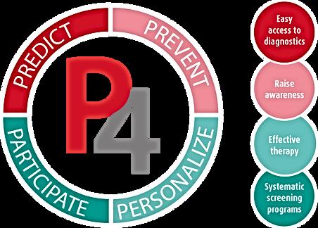 Predict_Prevent_Personalize_Participate.