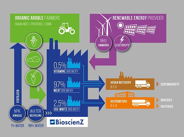 BioscienZ_Business infographic_4-3.png