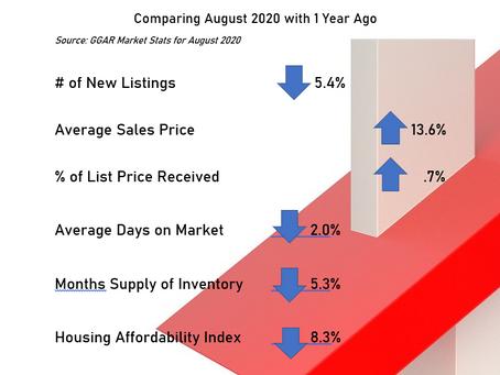 Greenville (SC) Housing Market Stats for August 2020