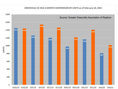 Greater Greenville's January Housing Stats Held Surprises