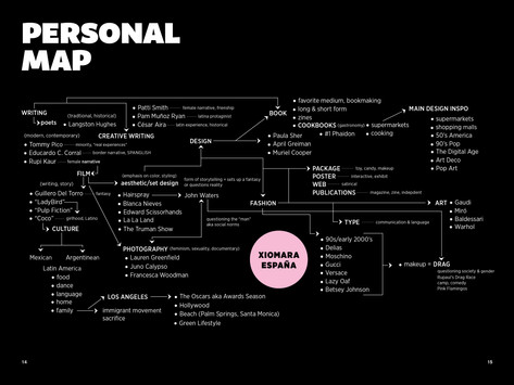 Personal Mind Map