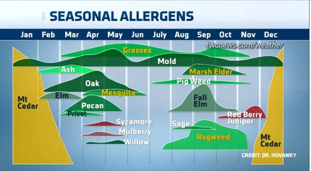 Seasonal Allergens Chart