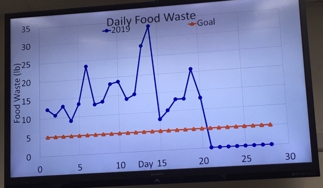 A close-up of the Green Iftar food waste graph