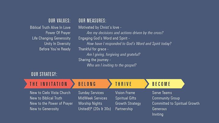 Values Measures Strategy.jpg