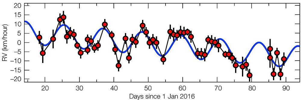 El movimiento de Próxima Centauri en 2016 que revela la presencia de un planeta. Crédito:ESO/G. Anglada-Escudé