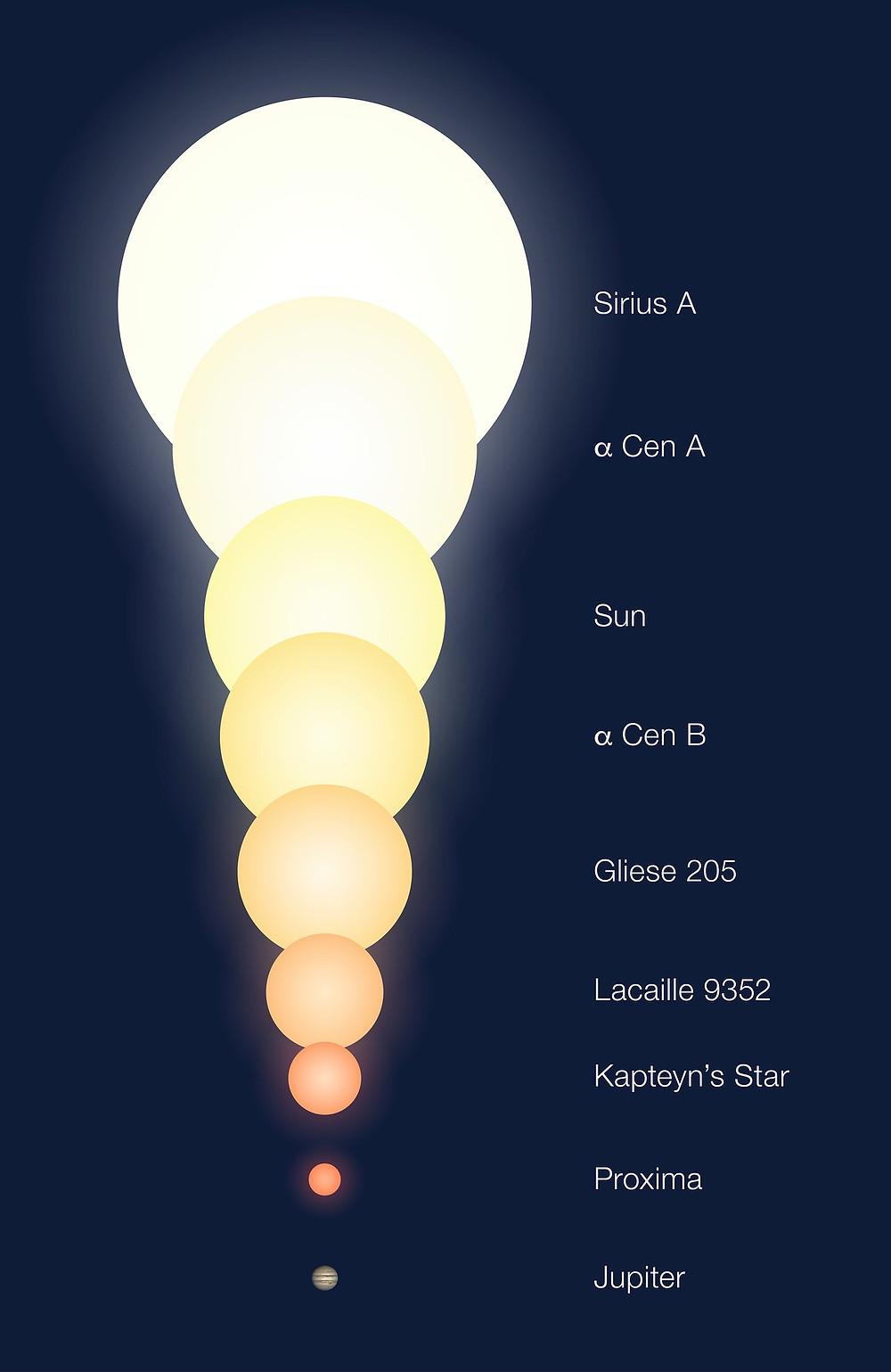 Tamaños relativos de los componentes de Alfa Centauri y otros objetos. Crédito:ESO