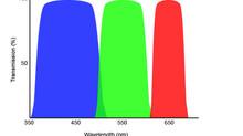 Test de filtros genéricos anti-contaminación lumínica