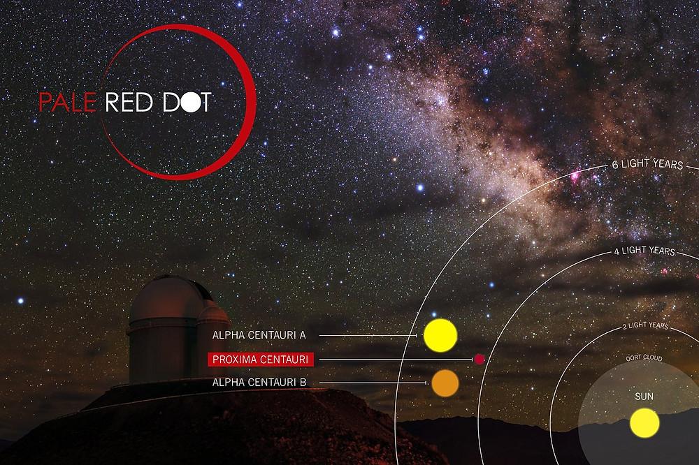 """""""Pale Red Dot"""" es una búsqueda internacional para encontrar exoplanetas como la Tierra alrededor de la estrella más cercana a nosotros, Proxima Centauri. Utilizará el instrumento HARPS, instalado en el telescopio de 3,6 metros de ESO, en el Observatorio La Silla, así como las redes de telescopios LCOGT (Las Cumbres Observatory Global Telescope Network) y BOOTES (Burst Optical Observer and Transient Exploring System)."""