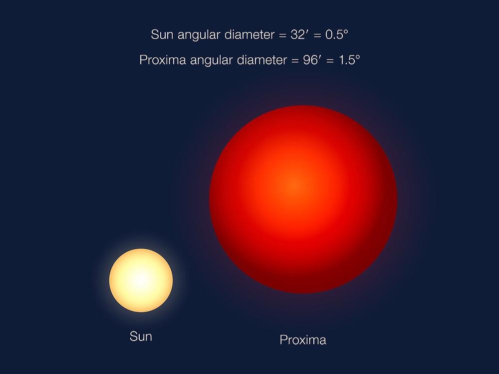Esta es una comparación del tamaño angular con el que se ve en el cielo la estrella Próxima vista desde el planeta Próxima b, respecto a cómo aparece el Sol en nuestro cielo en la Tierra. Próxima es mucho menor que el Sol, pero Próxima b se encuentra muy cerca de su estrella.