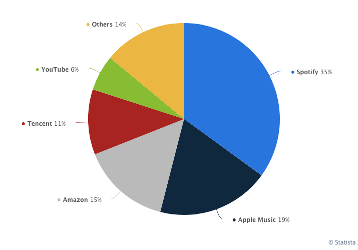 music streaming companies market share highlighting spotify and apple music dominance in the field