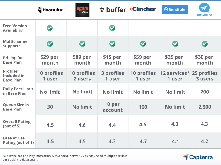 comparison between top media planning tools buffer hootsuite clincher and others
