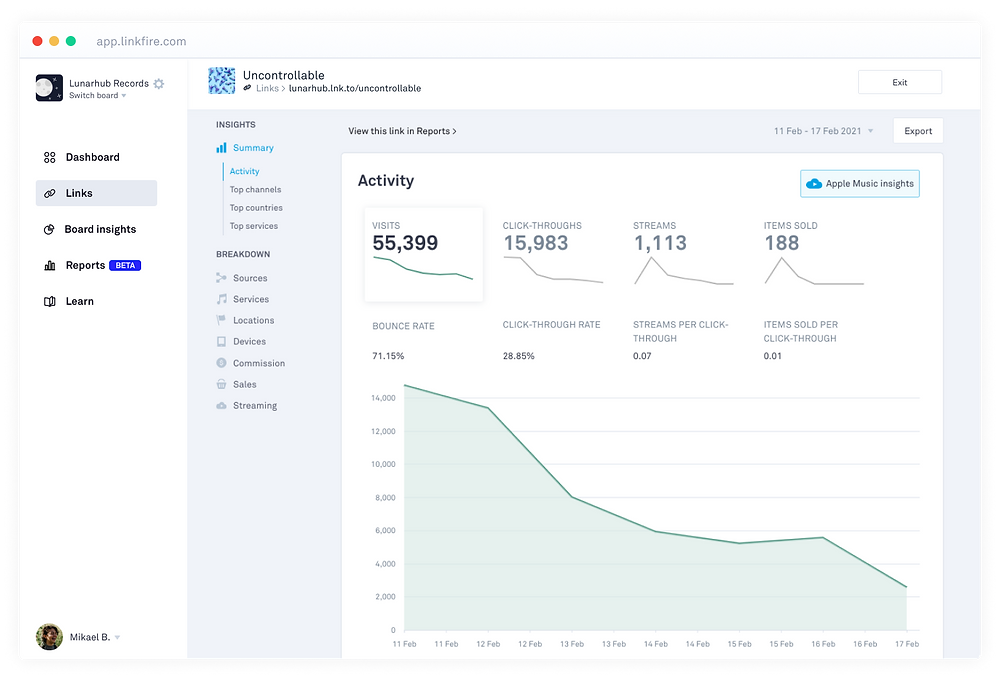 linkfire analytics dashboard to measure your links