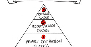 What is project success?