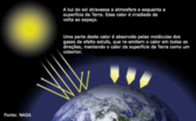 Gases do efeito estufa planta terra
