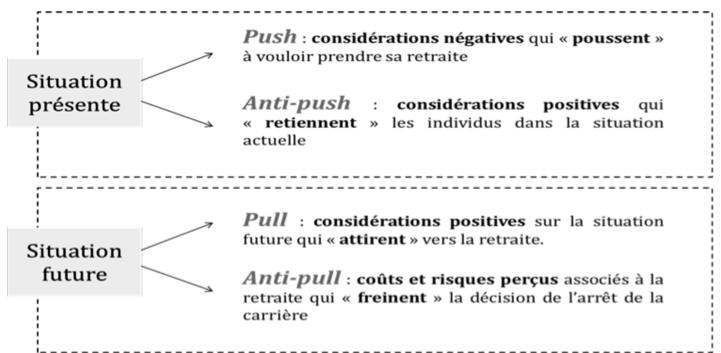 Les 4 dimensions du processus vers la retraite (Fouquereau et al. 2015)